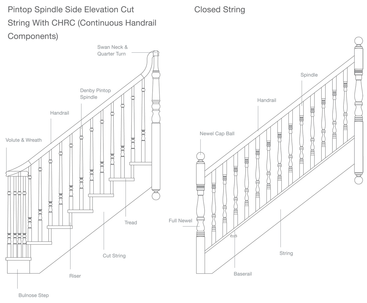 Understanding Your Stair Components